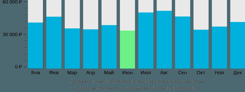 Динамика стоимости авиабилетов из Афин в Сингапур по месяцам