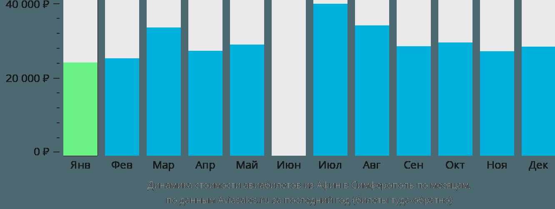 Динамика стоимости авиабилетов из Афин в Симферополь по месяцам