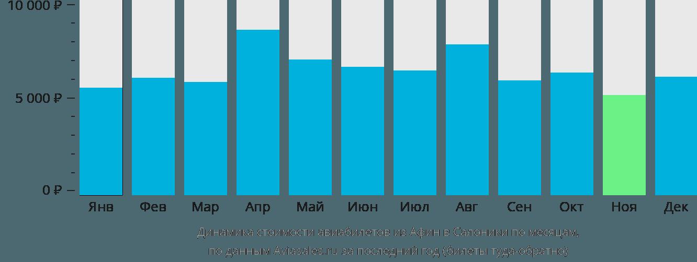 Динамика стоимости авиабилетов из Афин в Салоники по месяцам