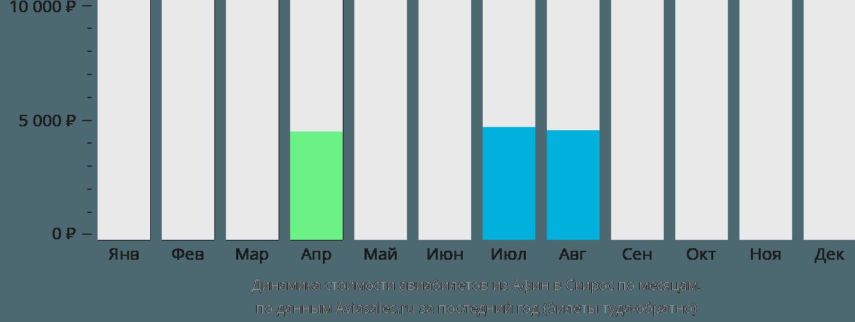 Динамика стоимости авиабилетов из Афин в Скирос по месяцам