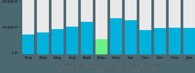Динамика стоимости авиабилетов из Афин в Самос по месяцам