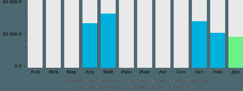 Динамика стоимости авиабилетов из Афин в Шарм-эль-Шейх по месяцам