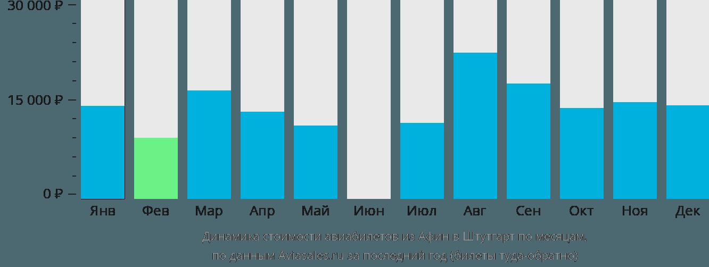 Динамика стоимости авиабилетов из Афин в Штутгарт по месяцам