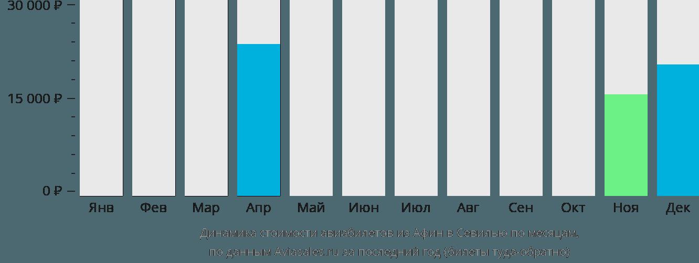 Динамика стоимости авиабилетов из Афин в Севилью по месяцам