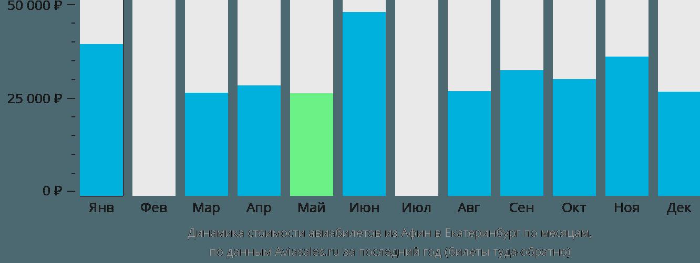Динамика стоимости авиабилетов из Афин в Екатеринбург по месяцам