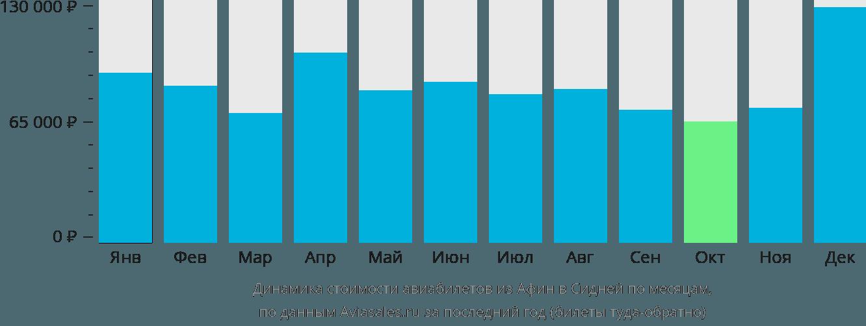 Динамика стоимости авиабилетов из Афин в Сидней по месяцам