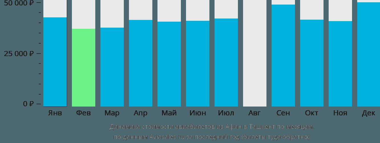 Динамика стоимости авиабилетов из Афин в Ташкент по месяцам