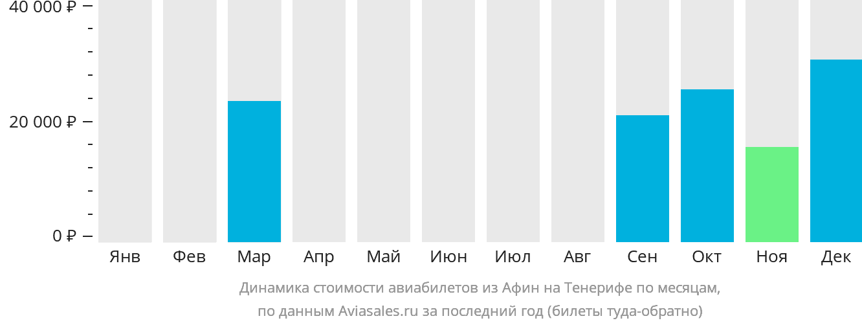 Динамика стоимости авиабилетов из Афин на Тенерифе по месяцам