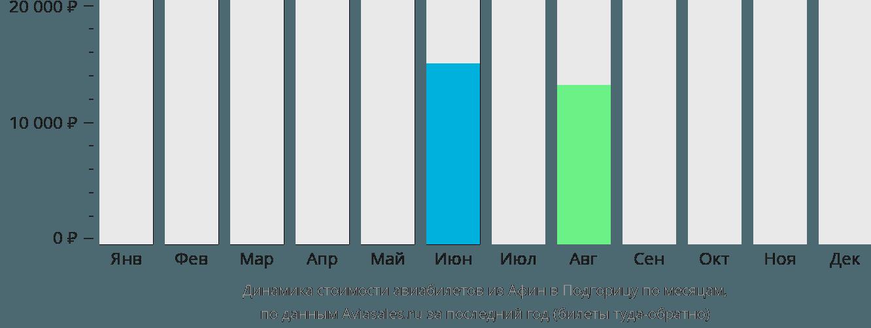 Динамика стоимости авиабилетов из Афин в Подгорицу по месяцам