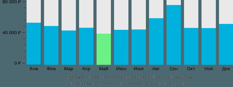 Динамика стоимости авиабилетов из Афин в Таиланд по месяцам