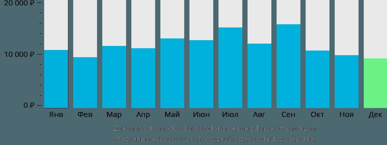Динамика стоимости авиабилетов из Афин в Тирану по месяцам