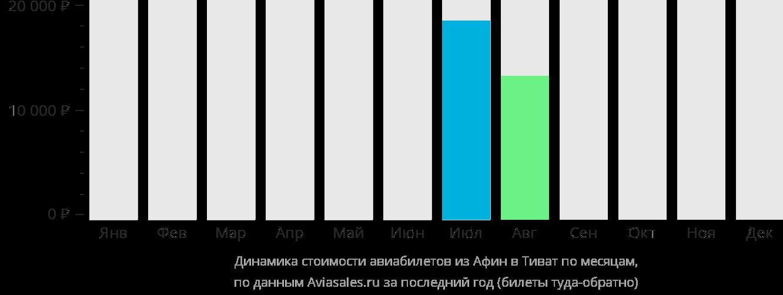 Динамика стоимости авиабилетов из Афин в Тиват по месяцам