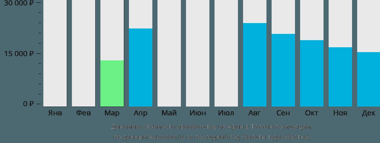 Динамика стоимости авиабилетов из Афин в Таллин по месяцам