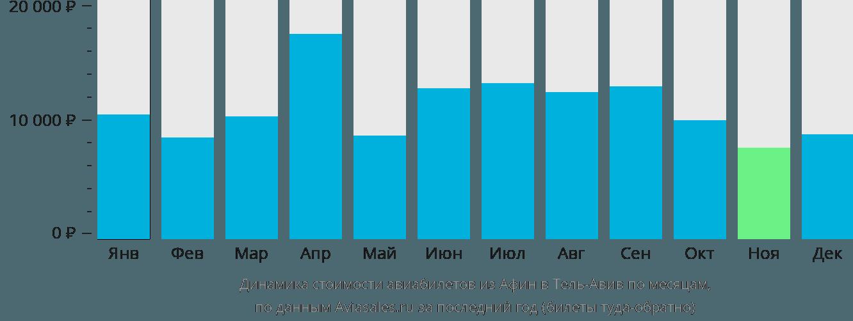 Динамика стоимости авиабилетов из Афин в Тель-Авив по месяцам