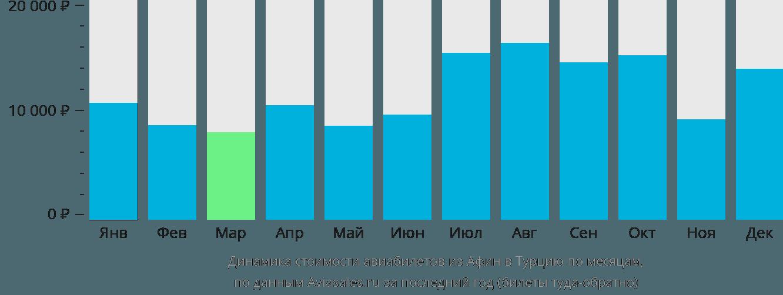 Динамика стоимости авиабилетов из Афин в Турцию по месяцам