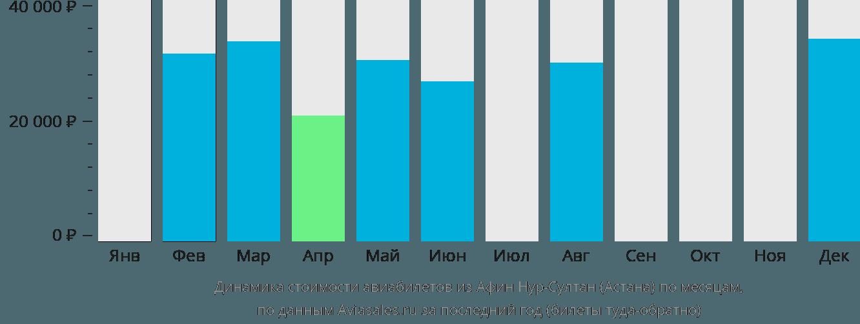 Динамика стоимости авиабилетов из Афин в Астану по месяцам