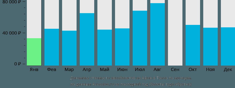 Динамика стоимости авиабилетов из Афин в Токио по месяцам