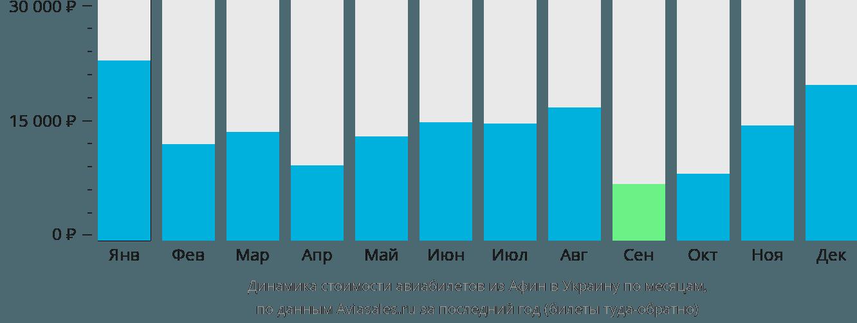 Динамика стоимости авиабилетов из Афин в Украину по месяцам