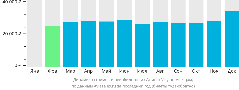 Динамика стоимости авиабилетов из Афин в Уфу по месяцам