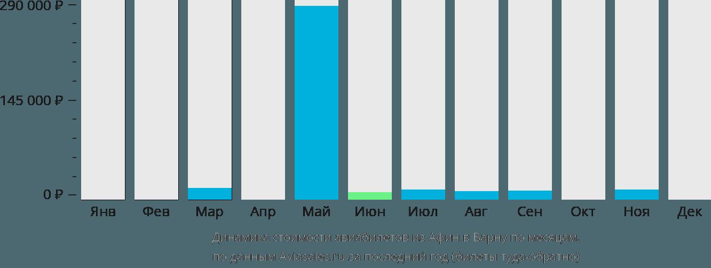 Динамика стоимости авиабилетов из Афин в Варну по месяцам