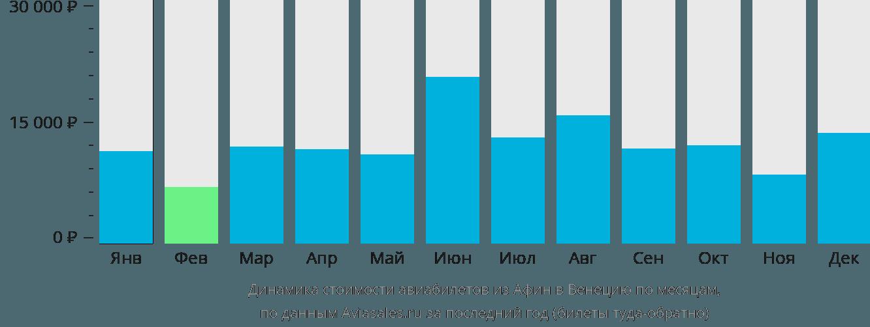 Динамика стоимости авиабилетов из Афин в Венецию по месяцам
