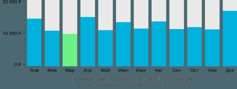 Динамика стоимости авиабилетов из Афин в Вену по месяцам