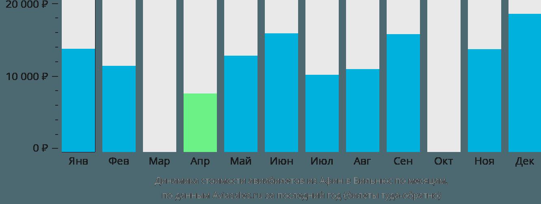 Динамика стоимости авиабилетов из Афин в Вильнюс по месяцам