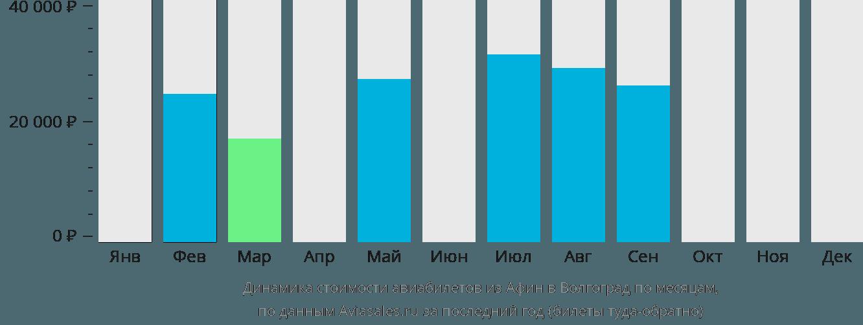 Динамика стоимости авиабилетов из Афин в Волгоград по месяцам