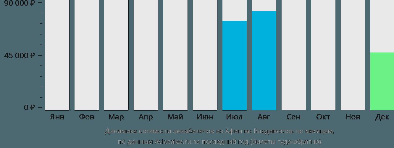 Динамика стоимости авиабилетов из Афин во Владивосток по месяцам