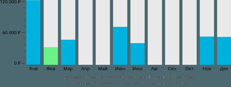Динамика стоимости авиабилетов из Афин в Вашингтон по месяцам