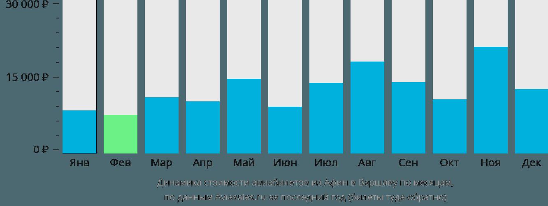 Динамика стоимости авиабилетов из Афин в Варшаву по месяцам