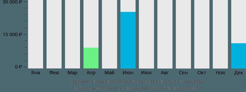 Динамика стоимости авиабилетов из Афин в Вроцлав по месяцам