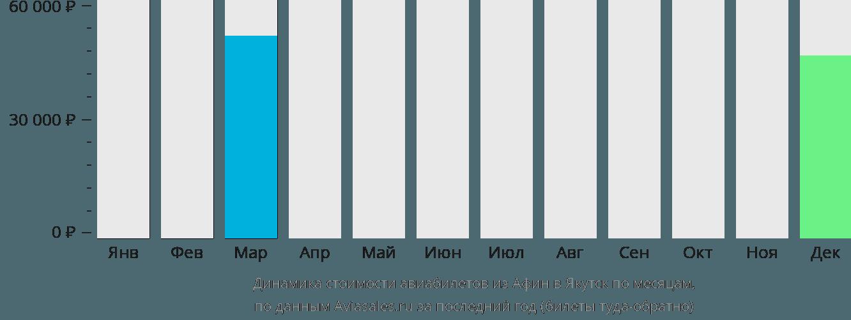 Динамика стоимости авиабилетов из Афин в Якутск по месяцам