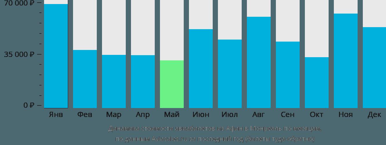 Динамика стоимости авиабилетов из Афин в Монреаль по месяцам