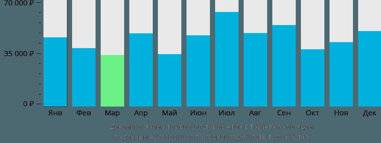 Динамика стоимости авиабилетов из Афин в Торонто по месяцам