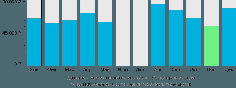 Динамика стоимости авиабилетов из Афин в Ванкувер по месяцам