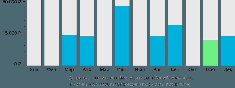 Динамика стоимости авиабилетов из Афин в Загреб по месяцам