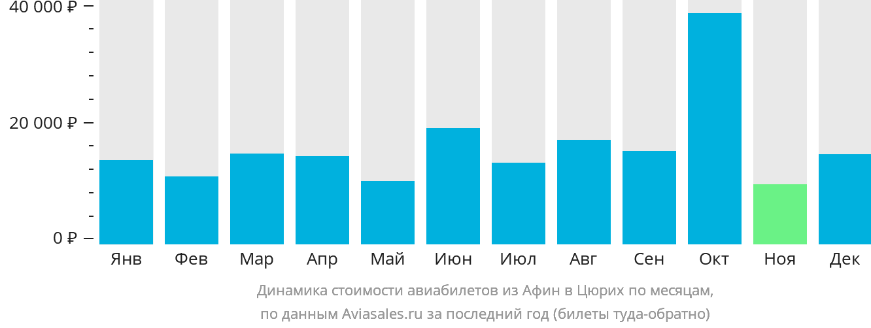 Динамика стоимости авиабилетов из Афин в Цюрих по месяцам