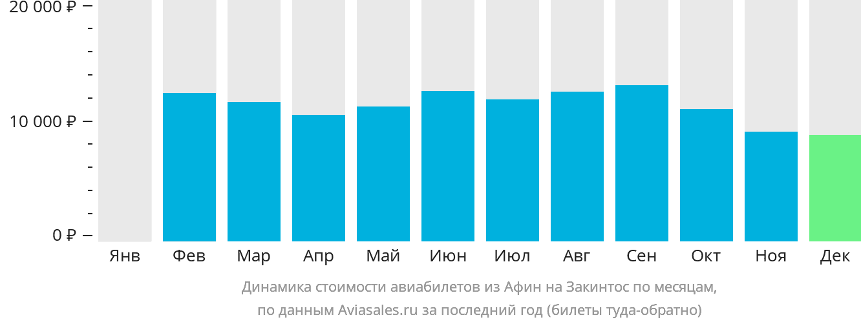 Динамика стоимости авиабилетов из Афин на Закинтос по месяцам