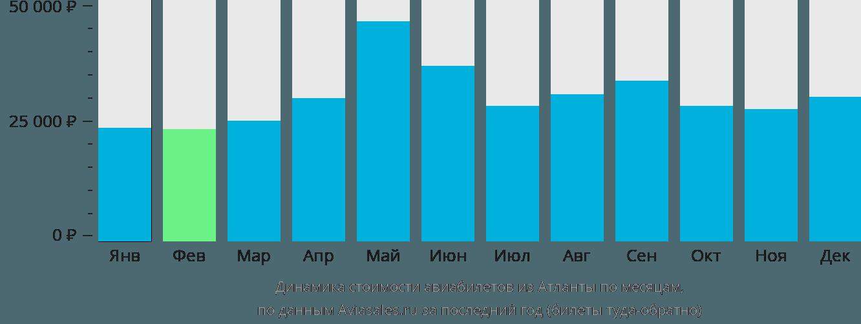 Динамика стоимости авиабилетов из Атланты по месяцам
