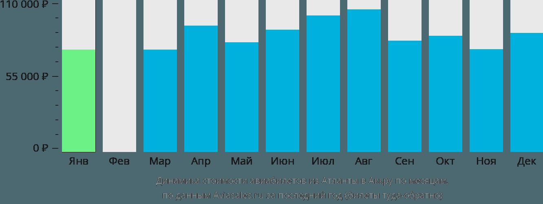 Динамика стоимости авиабилетов из Атланты в Аккру по месяцам