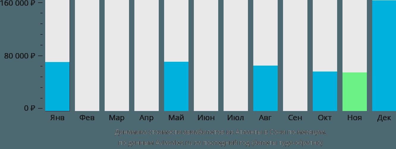 Динамика стоимости авиабилетов из Атланты в Сочи по месяцам
