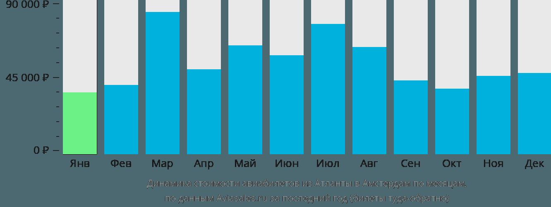 Динамика стоимости авиабилетов из Атланты в Амстердам по месяцам