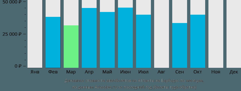 Динамика стоимости авиабилетов из Атланты на Барбадос по месяцам