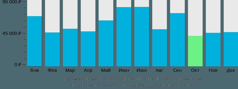 Динамика стоимости авиабилетов из Атланты в Барселону по месяцам