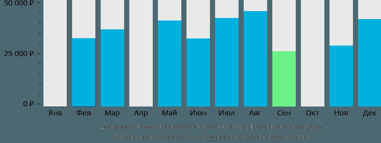 Динамика стоимости авиабилетов из Атланты в Бриджтаун по месяцам