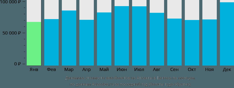Динамика стоимости авиабилетов из Атланты в Бангкок по месяцам