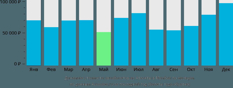 Динамика стоимости авиабилетов из Атланты в Мумбаи по месяцам