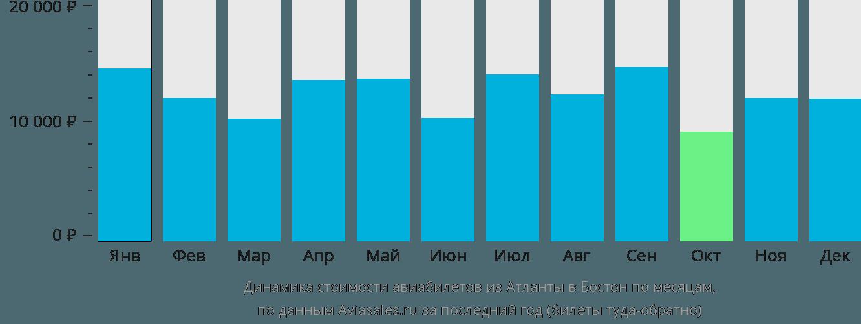 Динамика стоимости авиабилетов из Атланты в Бостон по месяцам