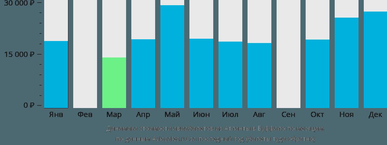 Динамика стоимости авиабилетов из Атланты в Буффало по месяцам
